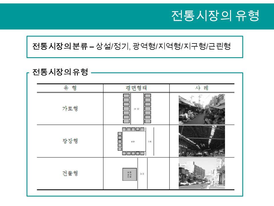전통시장의 유형 전통시장의 분류 – 상설 / 정기, 광역형 / 지역형 / 지구형 / 근린형