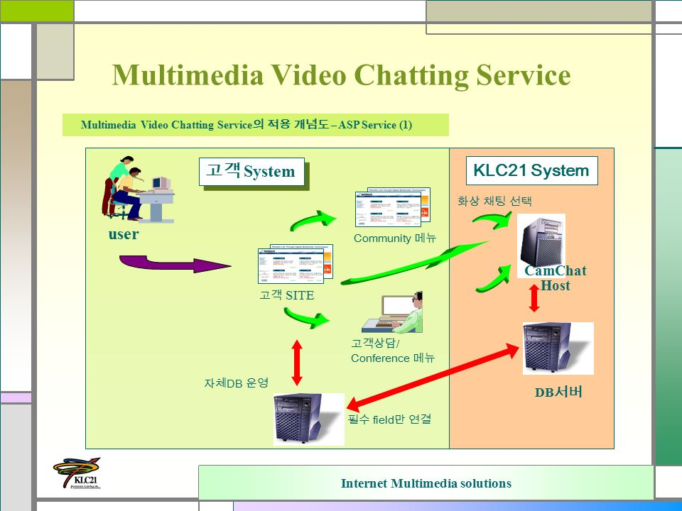 Internet Multimedia solutions Multimedia Video Chatting Service Multimedia Video Chatting Service 의 적용 개념도 – ASP Service (1) user 고객 SITE 고객상담 / Conference 메뉴 DB 서버 Community 메뉴 CamChat Host 자체 DB 운영 필수 field 만 연결 고객 System 화상 채팅 선택 KLC21 System