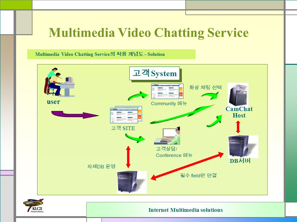 Internet Multimedia solutions Multimedia Video Chatting Service Multimedia Video Chatting Service 의 적용 개념도 – Solution user 고객 SITE 고객상담 / Conference 메뉴 DB 서버 Community 메뉴 CamChat Host 자체 DB 운영 필수 field 만 연결 고객 System 화상 채팅 선택