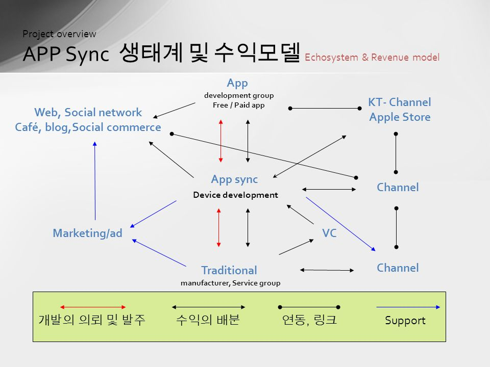 Project overview APP Sync 생태계 및 수익모델 Echosystem & Revenue model App sync Device development App development group Free / Paid app Traditional manufacturer, Service group Channel Marketing/ad Web, Social network Café, blog,Social commerce KT- Channel Apple Store Channel VC 개발의 의뢰 및 발주수익의 배분연동, 링크 Support