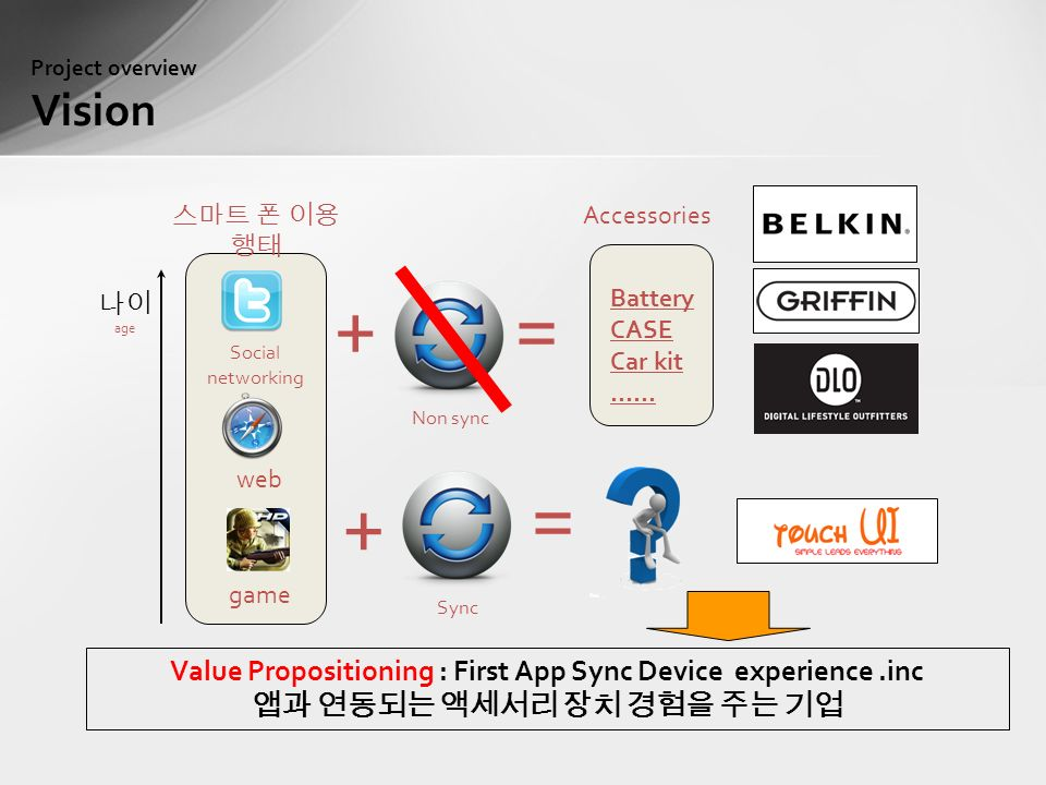 Project overview Vision 나이 age Social networking web game 스마트 폰 이용 행태 Non sync Sync = + += Battery CASE Car kit …… Value Propositioning : First App Sync Device experience.inc 앱과 연동되는 액세서리 장치 경험을 주는 기업 Accessories