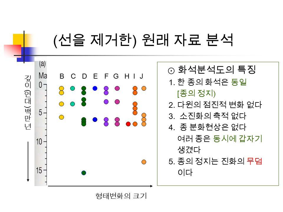 형태변화의 크기 BCDEFGHIJ ( 선을 제거한 ) 원래 자료 분석 ⊙ 화석분석도의 특징 1.