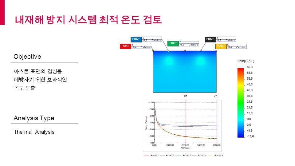 POINT 아스콘 표면의 결빙을 예방하기 위한 효과적인 온도 도출 Thermal Analysis Objective Analysis Type 1h POINT 2POINT 3POINT 4POINT 5 2h Temp.