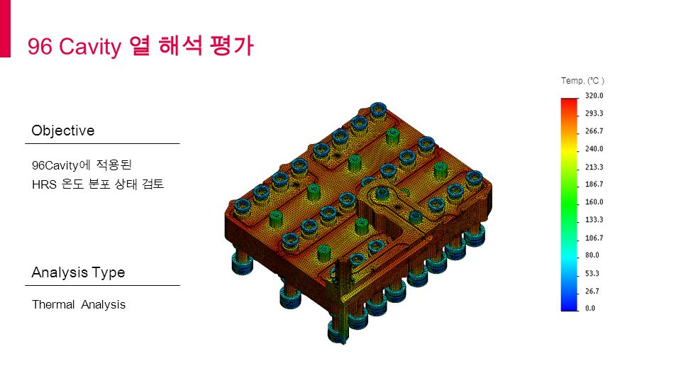 Objective Analysis Type 96 Cavity 열 해석 평가 96Cavity 에 적용된 HRS 온도 분포 상태 검토 Thermal Analysis Temp.