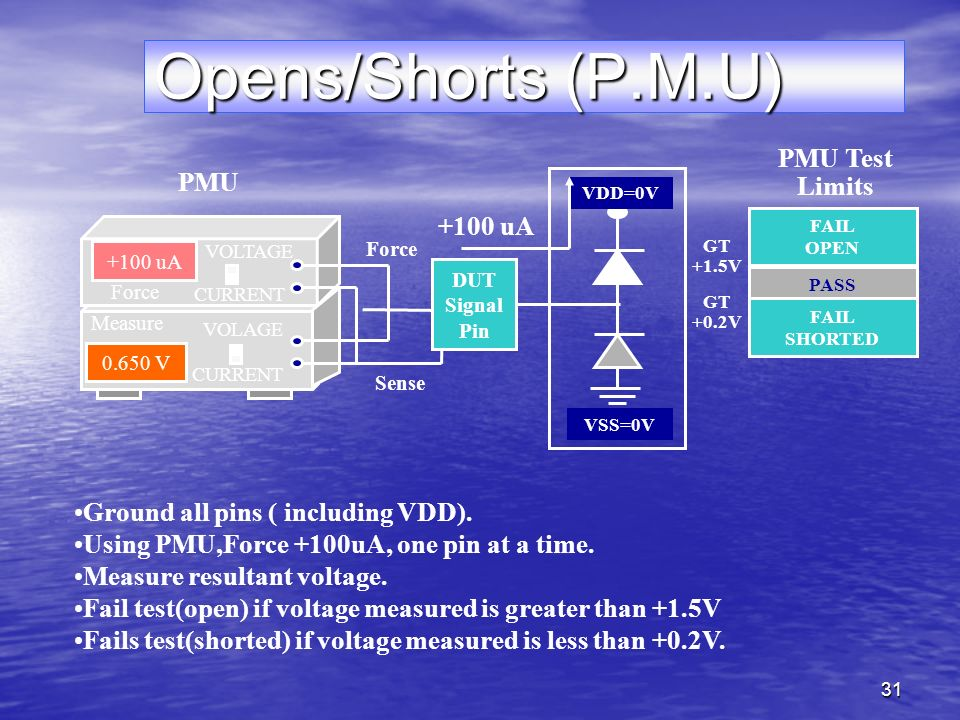 31 Opens/Shorts (P.M.U) FAIL OPEN PASS FAIL SHORTED GT +1.5V GT +0.2V +100 uA V Force Measure CURRENT VOLTAGE VOLAGE CURRENT Force Sense VDD=0V VSS=0V +100 uA DUT Signal Pin PMU Test Limits Ground all pins ( including VDD).