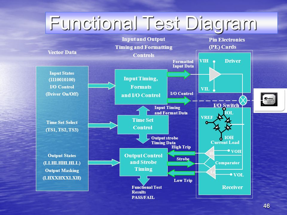 46 Functional Test Diagram Input Timing, Formats and I/O Control Output Control and Strobe Timing Time Set Control Functional Test Results PASS/FAIL Input and Output Timing and Formatting Controls Input States ( ) I/O Control (Driver On/Off) Time Set Select (TS1, TS2, TS3) Output States (LLHLHHLHLL) Output Masking (LHXXHXXLXH) Vector Data Pin Electronics (PE) Cards Lo Comparator VOL Receiver VOH VIH VIL Driver Current Load Output strobe Timing Data Input Timing and Format Data I/O Control Formatted Input Data Low Trip Strobe High Trip Hi IOL IOH VREF I/O Switch