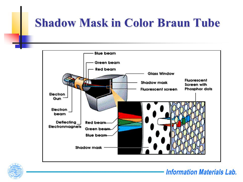 Shadow Mask in Color Braun Tube