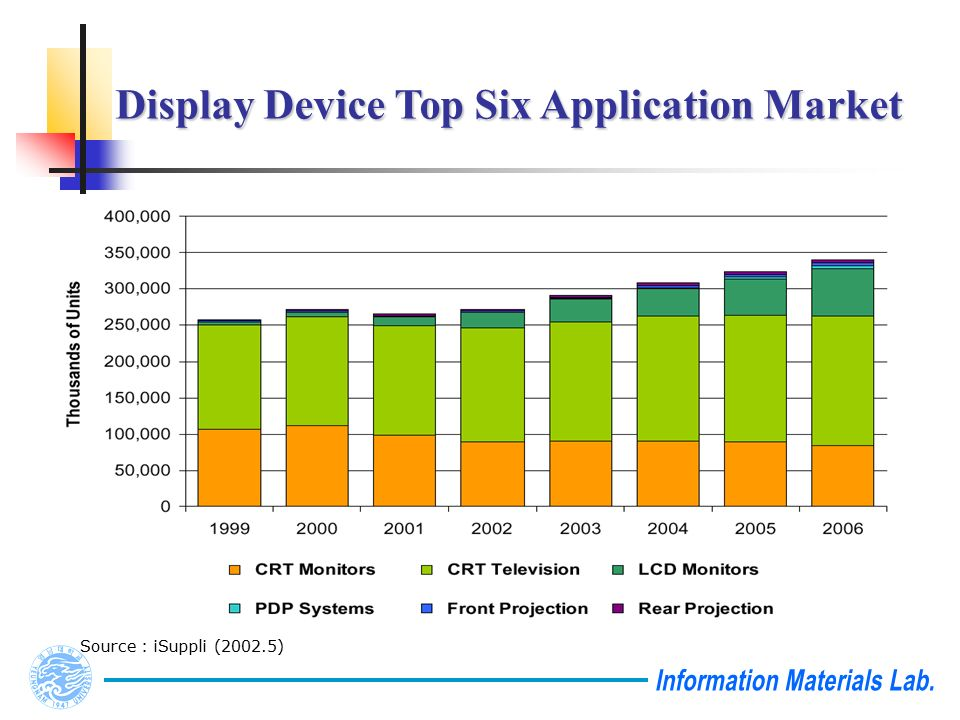 Display Device Top Six Application Market Source : iSuppli (2002.5)