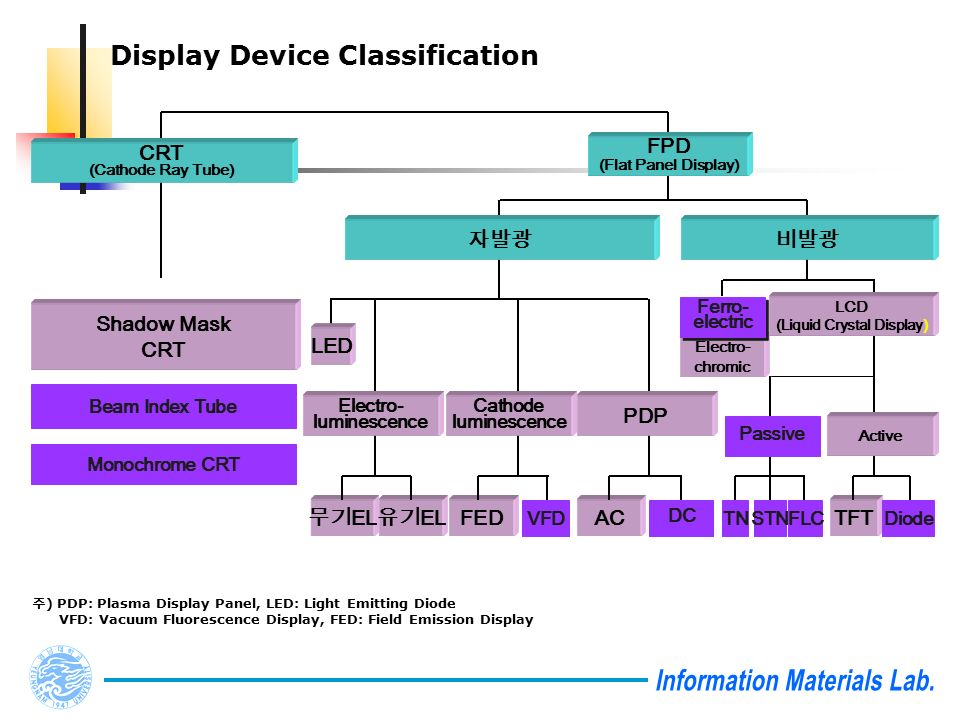 Display Device Classification 주 ) PDP: Plasma Display Panel, LED: Light Emitting Diode VFD: Vacuum Fluorescence Display, FED: Field Emission Display CRT (Cathode Ray Tube) FPD (Flat Panel Display) Monochrome CRT Beam Index Tube Shadow Mask CRT 자발광비발광 Electro- chromic Ferro- electric Ferro- electric LCD (Liquid Crystal Display) Active Passive TNSTNFLC TFT Diode Cathode luminescence Electro- luminescence LED PDP AC DC 무기 EL 유기 EL FED VFD