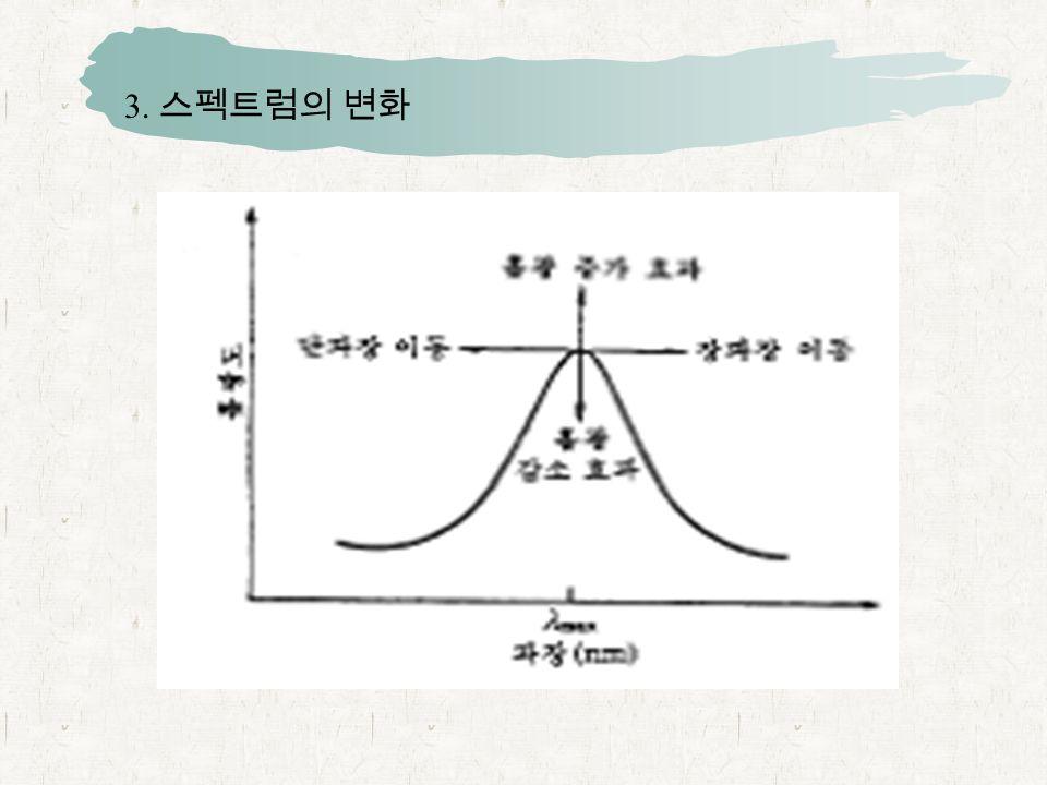 3. 스펙트럼의 변화