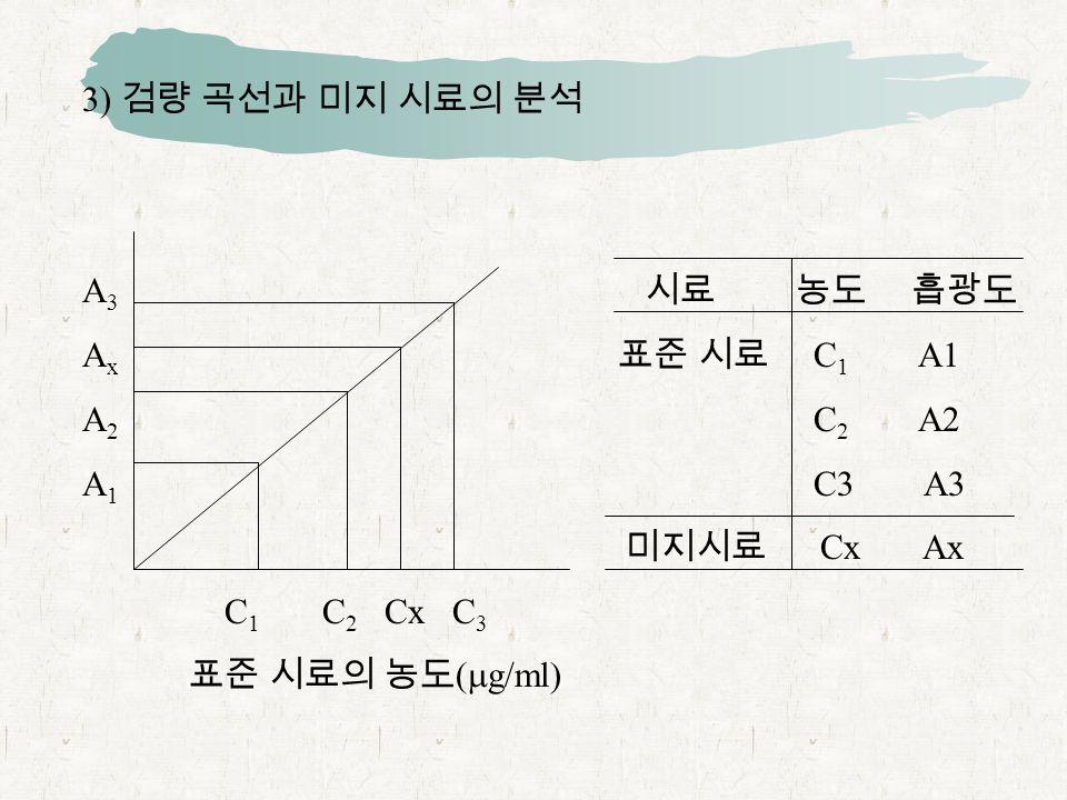 3) 검량 곡선과 미지 시료의 분석 A 3 시료 농도 흡광도 A x 표준 시료 C 1 A1 A 2 C 2 A2 A 1 C3 A3 미지시료 Cx Ax C 1 C 2 Cx C 3 표준 시료의 농도 (  g/ml)