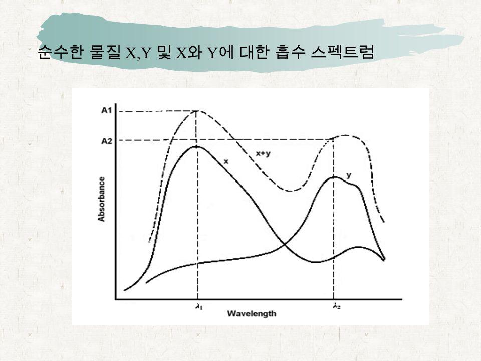 순수한 물질 X,Y 및 X 와 Y 에 대한 흡수 스펙트럼