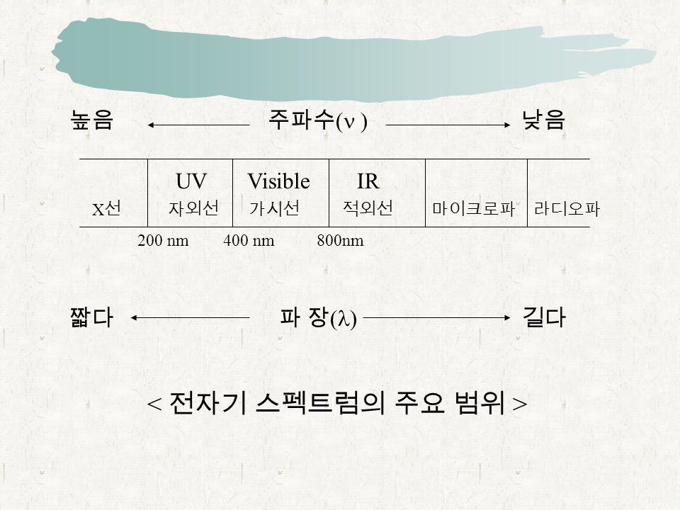 높음 주파수 ( ) 낮음 UV Visible IR X 선 자외선 가시선 적외선 마이크로파 라디오파 200 nm 400 nm 800nm 짧다 파 장 ( ) 길다