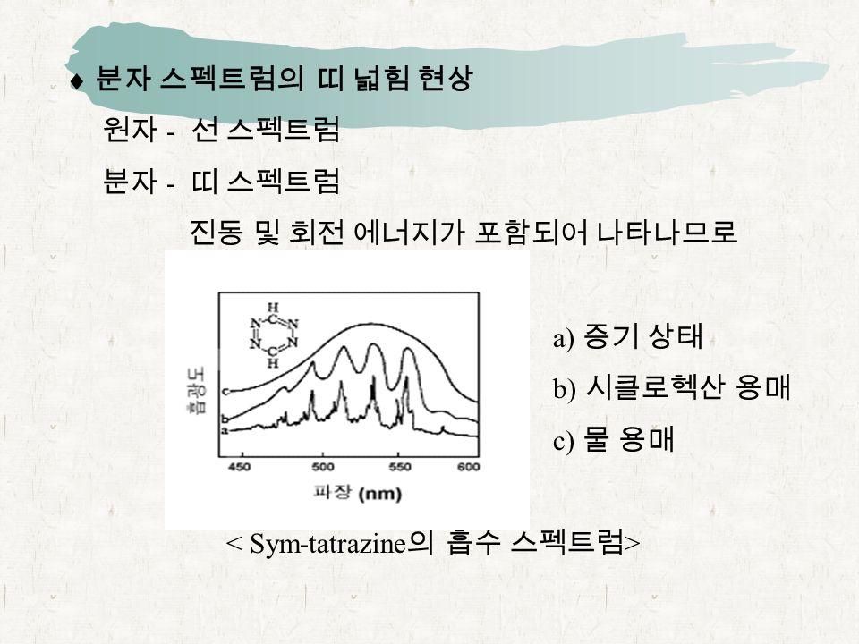  분자 스펙트럼의 띠 넓힘 현상 원자 - 선 스펙트럼 분자 - 띠 스펙트럼 진동 및 회전 에너지가 포함되어 나타나므로 a) 증기 상태 b) 시클로헥산 용매 c) 물 용매