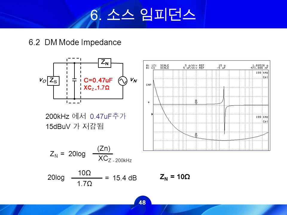 DM Mode Impedance 20log (Zn) XC Z - 200kHz 20log 10Ω 1.7Ω =15.4 dB Z N = 10Ω 200kHz 에서 0.47uF 추가 15dBuV 가 저감됨 Z N = ZSZS ZNZN vOvO vNvN C=0.47uF XC Z = 1.7Ω 6.