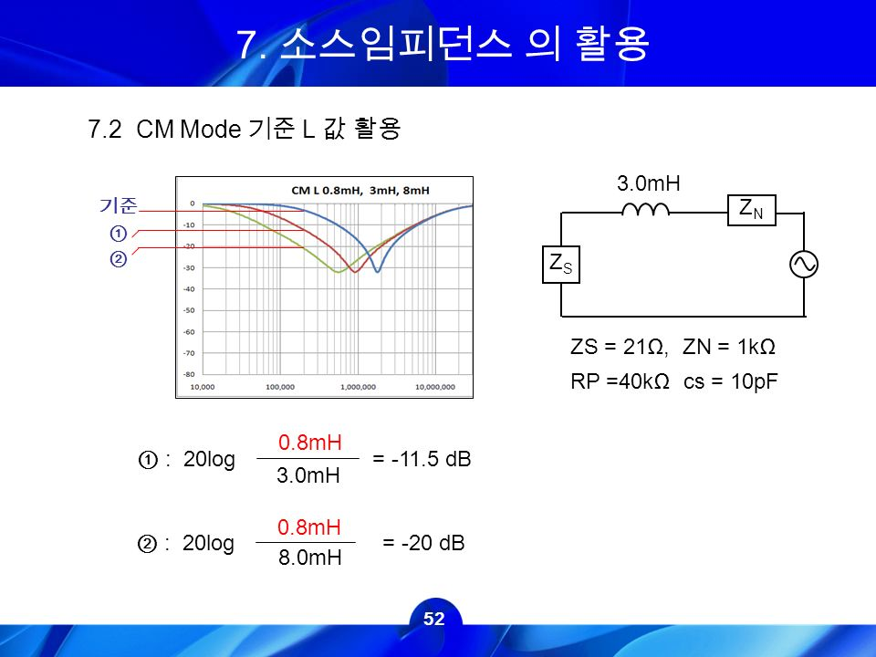 52 ZS = 21Ω, ZN = 1kΩ RP =40kΩ cs = 10pF 3.0mH ZSZS ZNZN 0.8mH ① : 20log = dB 기준 ① ② 8.0mH 0.8mH ② : 20log = -20 dB 7.2 CM Mode 기준 L 값 활용 7.