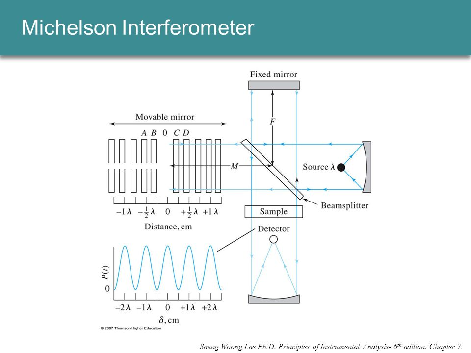 Michelson Interferometer Seung Woong Lee Ph.D. Principles of Instrumental Analysis- 6 th edition.