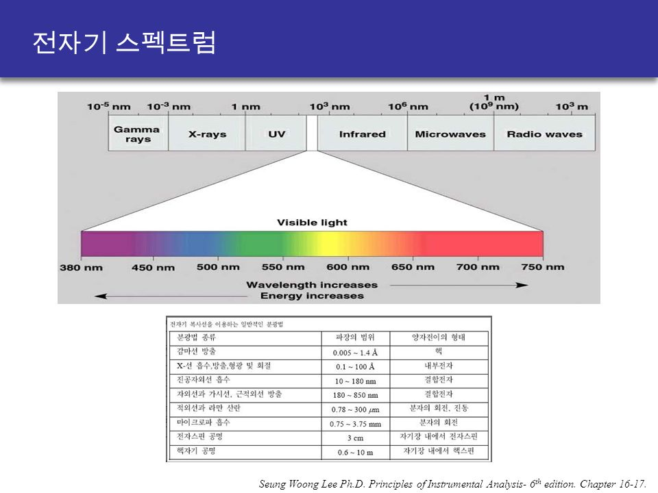 Seung Woong Lee Ph.D. Principles of Instrumental Analysis- 6 th edition. Chapter 전자기 스펙트럼