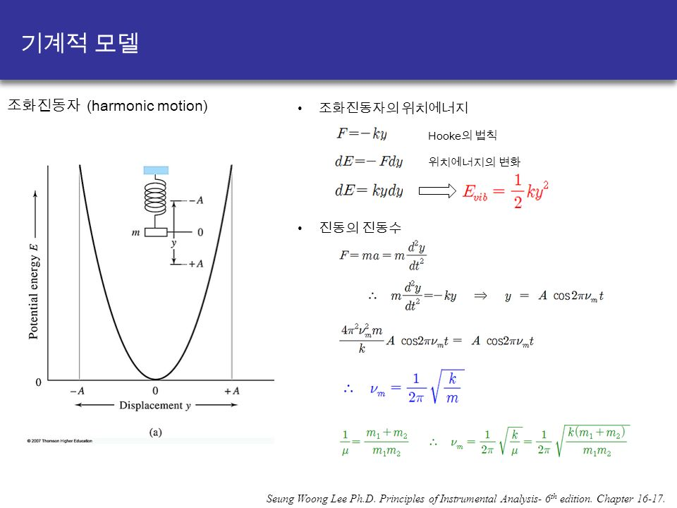 Seung Woong Lee Ph.D. Principles of Instrumental Analysis- 6 th edition.