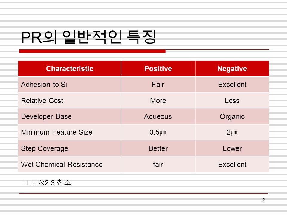 PR 의 일반적인 특징 CharacteristicPositiveNegative Adhesion to SiFairExcellent Relative CostMoreLess Developer BaseAqueousOrganic Minimum Feature Size 0.5 ㎛ 2㎛2㎛ Step CoverageBetterLower Wet Chemical ResistancefairExcellent 2 ※ 보충 2,3 참조