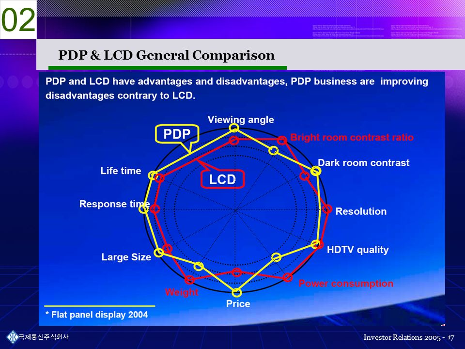 Investor Relations 국제통신주식회사 17 PDP & LCD General Comparison 02