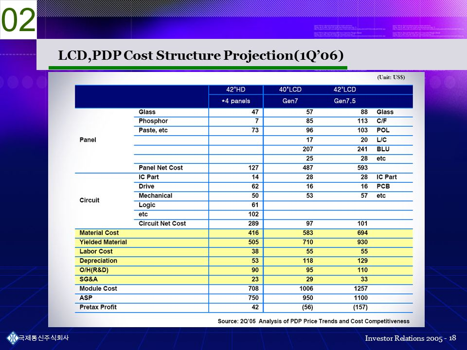Investor Relations 국제통신주식회사 18 LCD,PDP Cost Structure Projection(1Q'06) 02