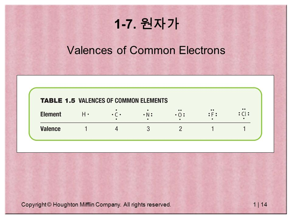 Copyright © Houghton Mifflin Company. All rights reserved.1 | 14 Valences of Common Electrons 1-7.