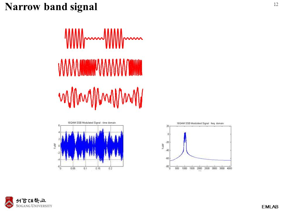 EMLAB Narrow band signal 12