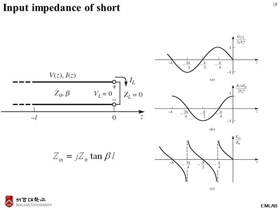 EMLAB Input impedance of short 19