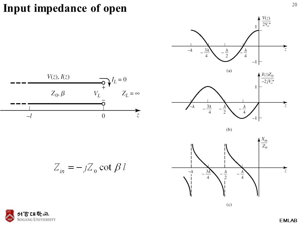 EMLAB Input impedance of open 20