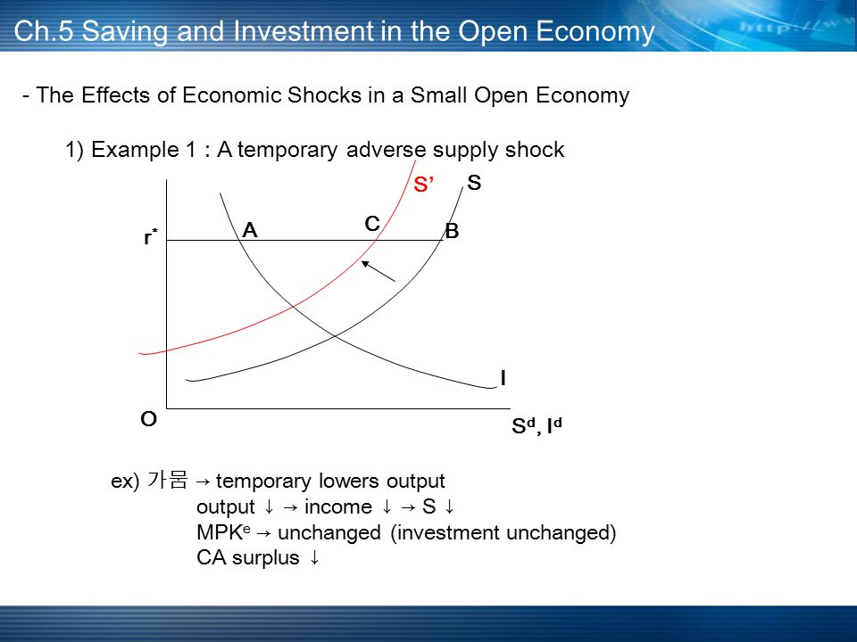 - The Effects of Economic Shocks in a Small Open Economy 1) Example 1 : A temporary adverse supply shock Ch.5 Saving and Investment in the Open Economy A B C S d, I d I S r*r* O ex) 가뭄 → temporary lowers output output ↓ → income ↓ → S ↓ MPK e → unchanged (investment unchanged) CA surplus ↓ S'S'
