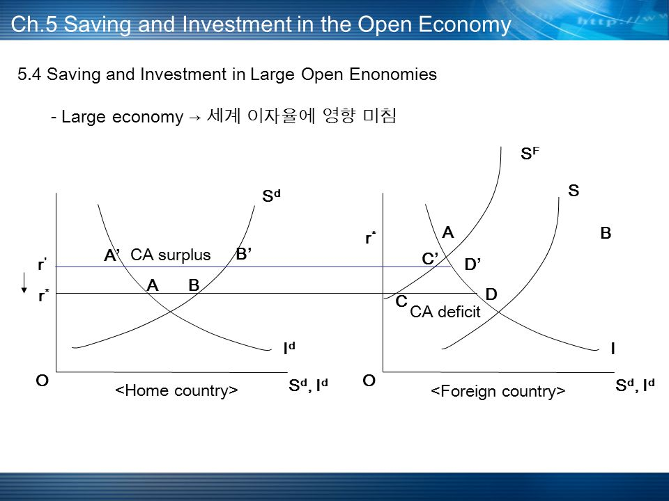 5.4 Saving and Investment in Large Open Enonomies - Large economy → 세계 이자율에 영향 미침 Ch.5 Saving and Investment in the Open Economy AB S d, I d IdId SdSd r*r* O A B I S r*r* O SFSF A'A' B'B' C'C' D'D' D C r'r' CA surplus CA deficit