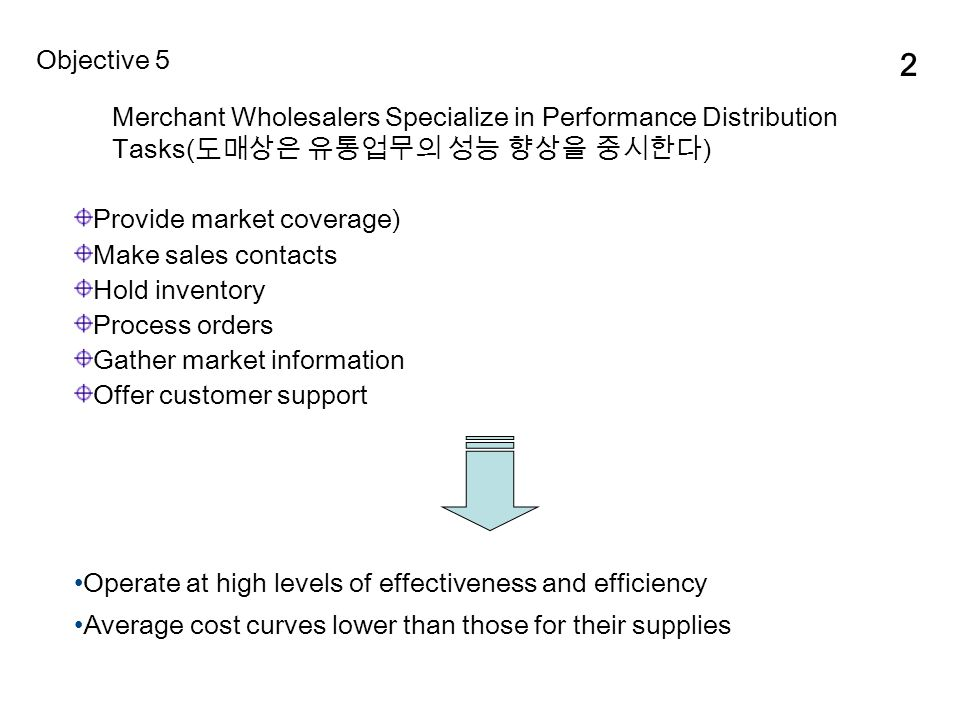2 Merchant Wholesalers Specialize in Performance Distribution Tasks( 도매상은 유통업무의 성능 향상을 중시한다 ) Objective 5 Provide market coverage) Make sales contacts Hold inventory Process orders Gather market information Offer customer support Operate at high levels of effectiveness and efficiency Average cost curves lower than those for their supplies