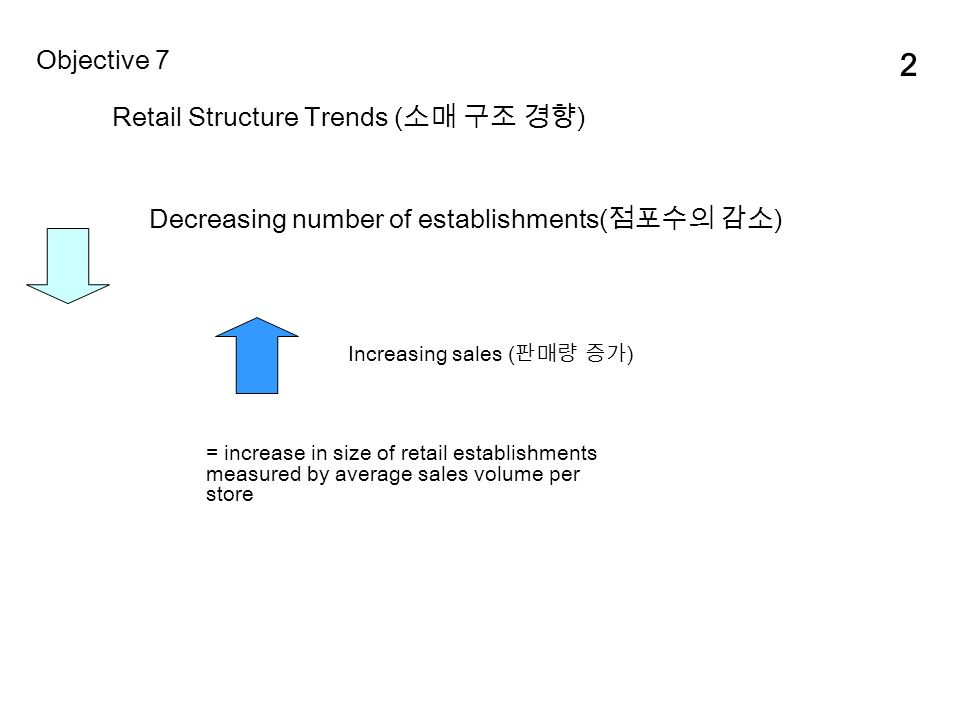 2 Retail Structure Trends ( 소매 구조 경향 ) Objective 7 Decreasing number of establishments( 점포수의 감소 ) Increasing sales ( 판매량 증가 ) = increase in size of retail establishments measured by average sales volume per store