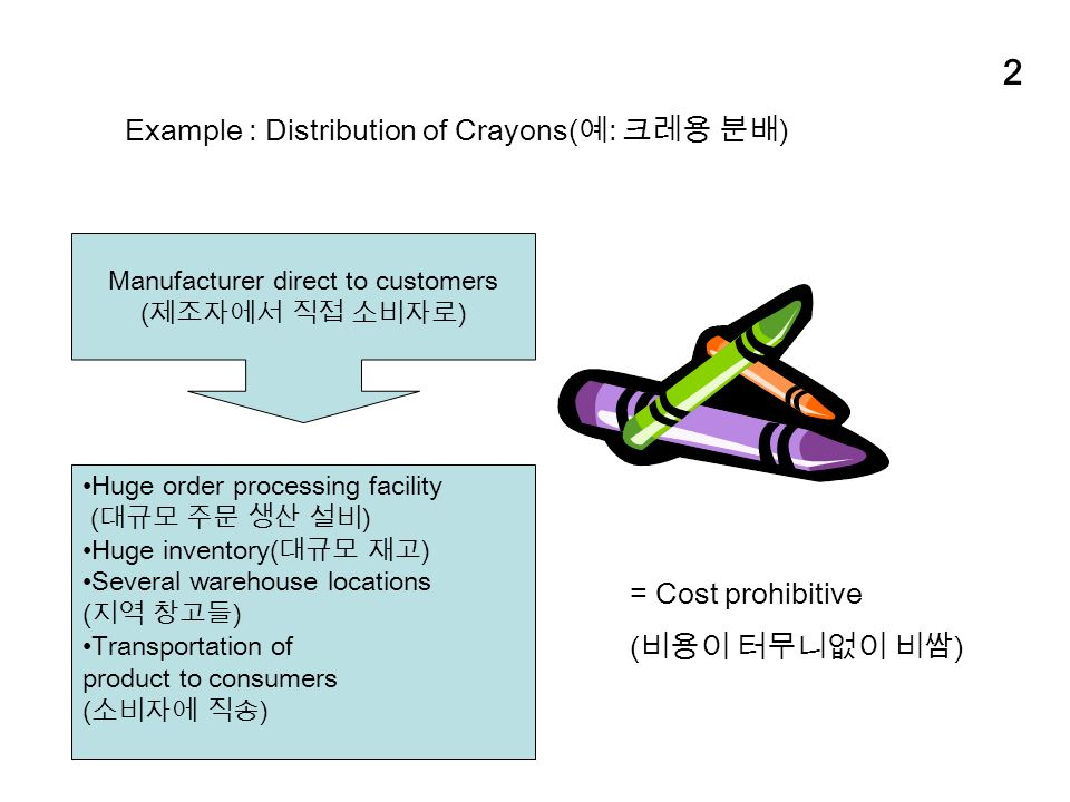 2 Example : Distribution of Crayons( 예 : 크레용 분배 ) Manufacturer direct to customers ( 제조자에서 직접 소비자로 ) Huge order processing facility ( 대규모 주문 생산 설비 ) Huge inventory( 대규모 재고 ) Several warehouse locations ( 지역 창고들 ) Transportation of product to consumers ( 소비자에 직송 ) = Cost prohibitive ( 비용이 터무니없이 비쌈 )
