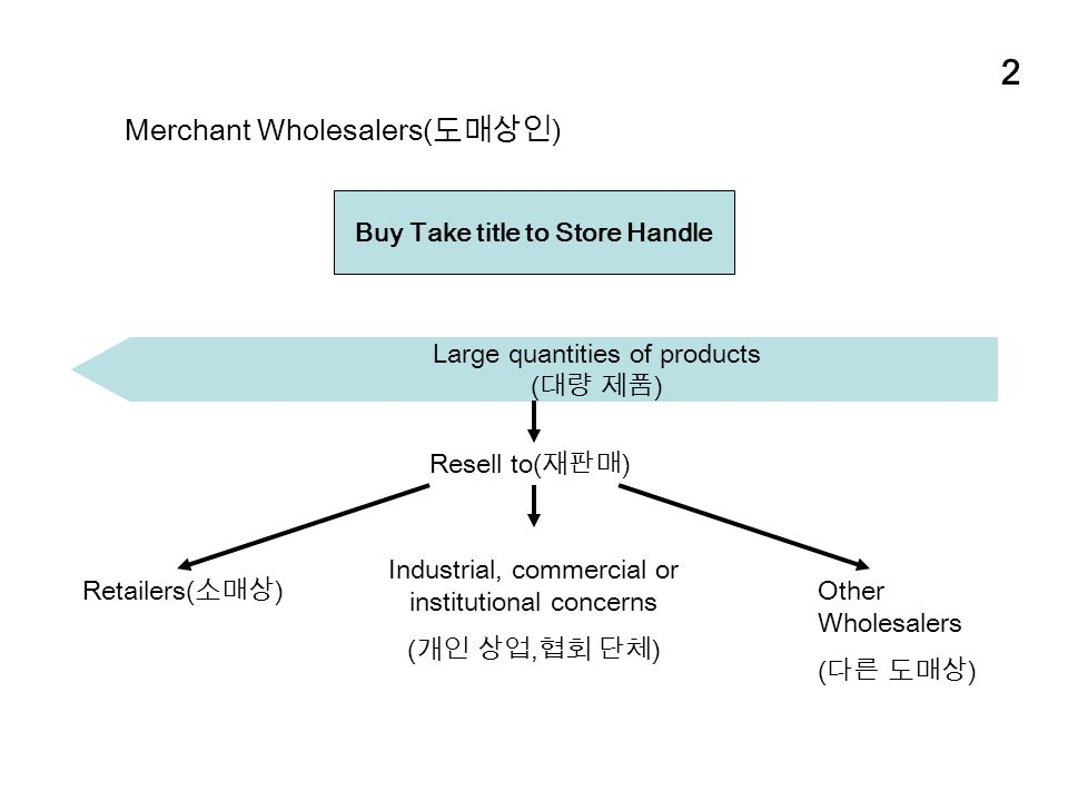 2 Merchant Wholesalers( 도매상인 ) Buy Take title to Store Handle Large quantities of products ( 대량 제품 ) Resell to( 재판매 ) Industrial, commercial or institutional concerns ( 개인 상업, 협회 단체 ) Retailers( 소매상 ) Other Wholesalers ( 다른 도매상 )