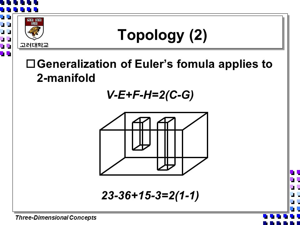 Three-Dimensional Concepts Topology (2)  Generalization of Euler's fomula applies to 2-manifold V-E+F-H=2(C-G) =2(1-1)