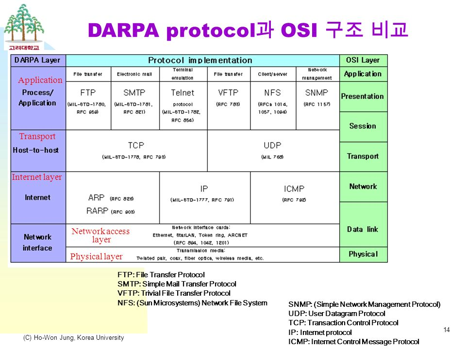 (C) Ho-Won Jung, Korea University 14 DARPA protocol 과 OSI 구조 비교 FTP: File Transfer Protocol SMTP: Simple Mail Transfer Protocol VFTP: Trivial File Transfer Protocol NFS: (Sun Microsystems) Network File System SNMP: (Simple Network Management Protocol) UDP: User Datagram Protocol TCP: Transaction Control Protocol IP: Internet protocol ICMP: Internet Control Message Protocol Network access layer Physical layer Internet layer Transport Application
