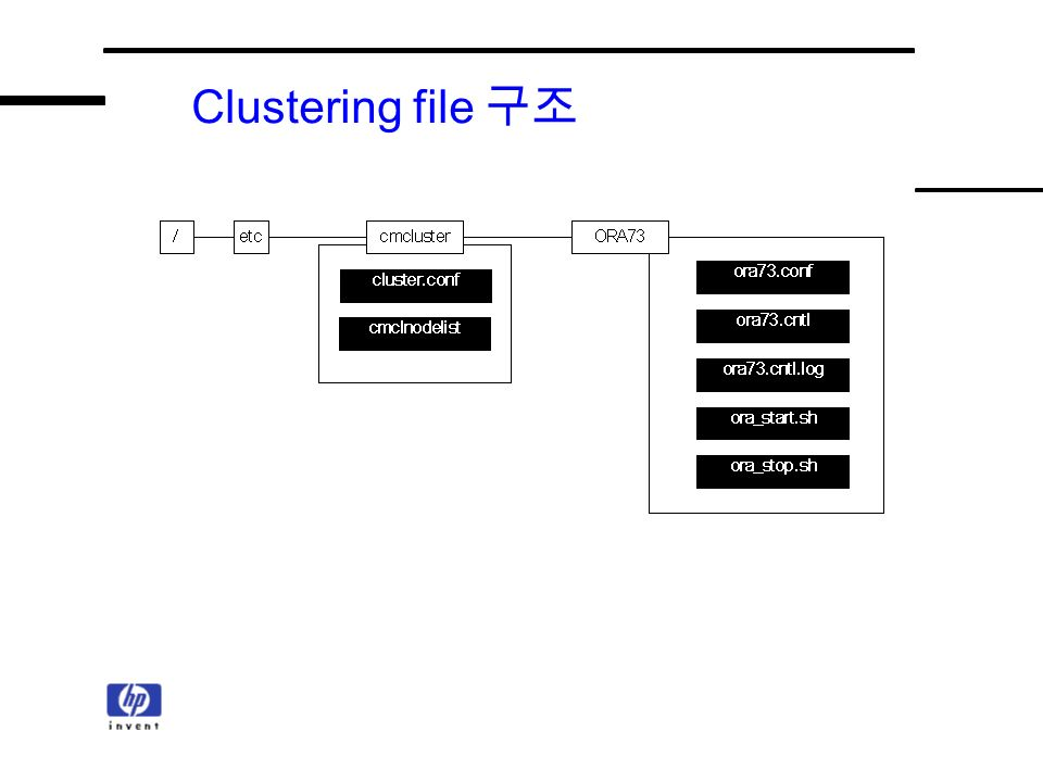 Clustering file 구조
