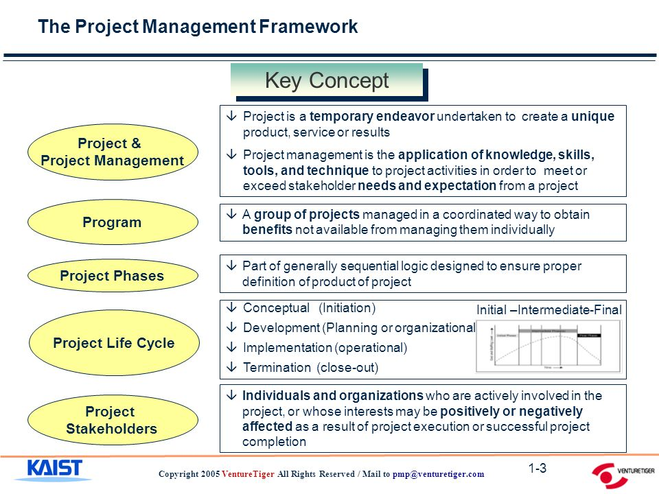 The Project Management Framework Copyright 2005 VentureTiger All Rights Reserved / Mail to 1-3 Key Concept Project Stakeholders Project Phases Program Project & Project Management âA group of projects managed in a coordinated way to obtain benefits not available from managing them individually âPart of generally sequential logic designed to ensure proper definition of product of project âIndividuals and organizations who are actively involved in the project, or whose interests may be positively or negatively affected as a result of project execution or successful project completion âProject is a temporary endeavor undertaken to create a unique product, service or results âProject management is the application of knowledge, skills, tools, and technique to project activities in order to meet or exceed stakeholder needs and expectation from a project Project Life Cycle âConceptual (Initiation) âDevelopment (Planning or organizational) âImplementation (operational) âTermination (close-out) Initial –Intermediate-Final