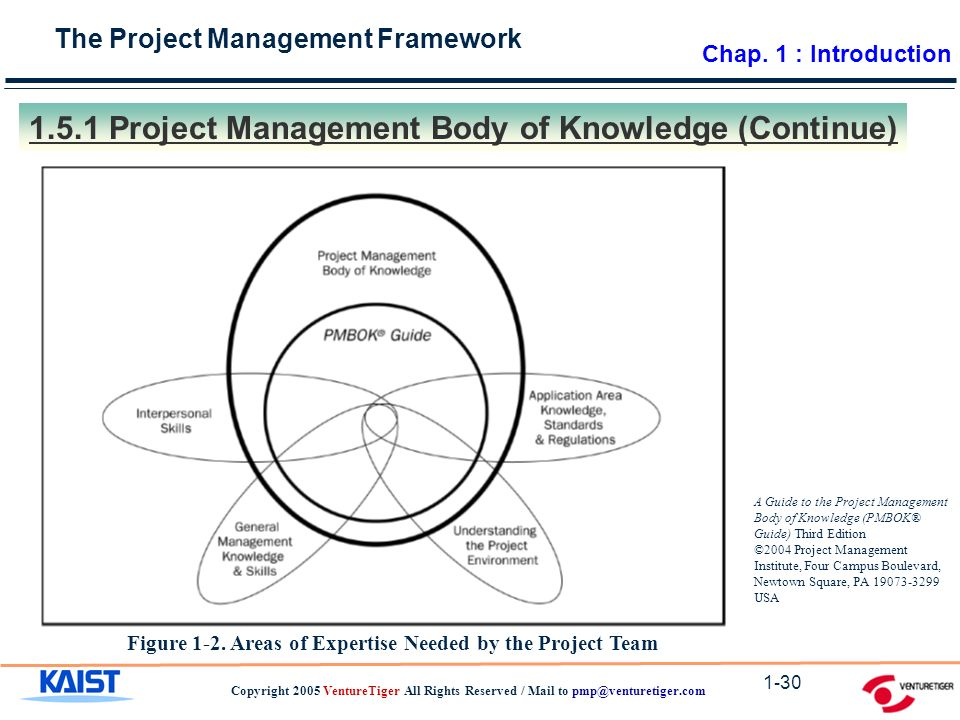 The Project Management Framework Copyright 2005 VentureTiger All Rights Reserved / Mail to 1-30 Figure 1-2.