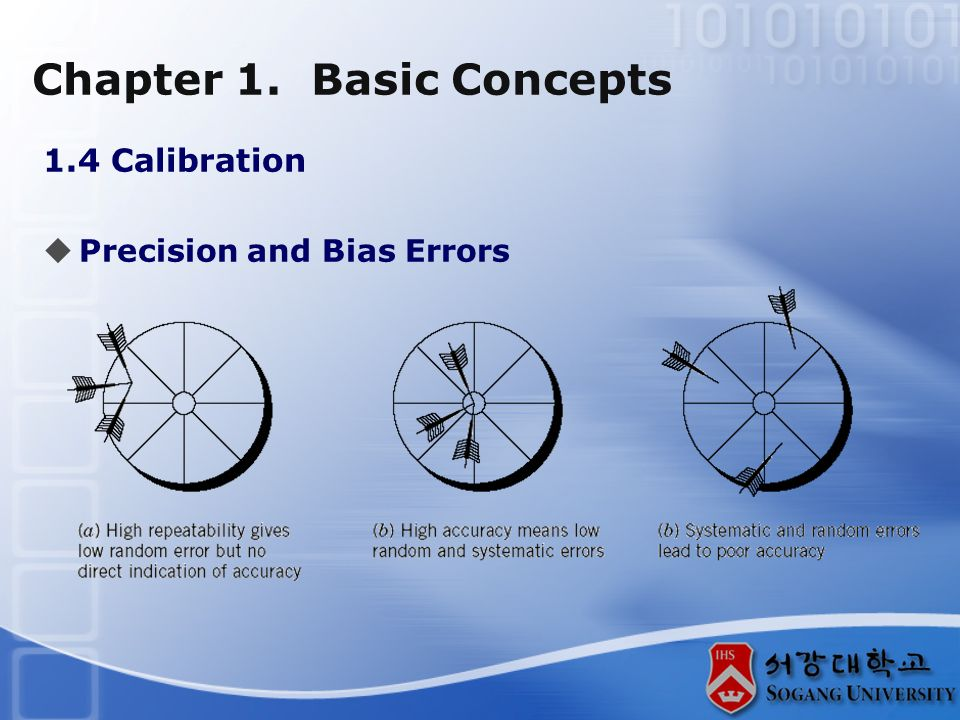 Chapter 1. Basic Concepts 1.4 Calibration  Precision and Bias Errors