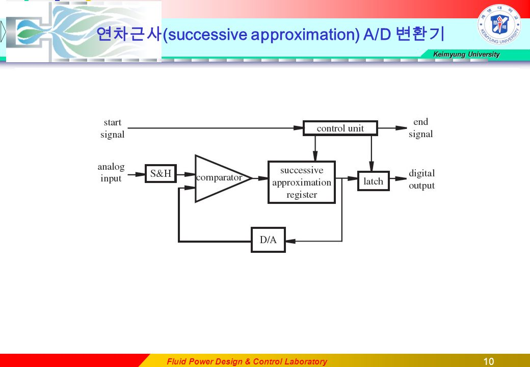 10 Keimyung University Fluid Power Design & Control Laboratory 연차근사 (successive approximation) A/D 변환기