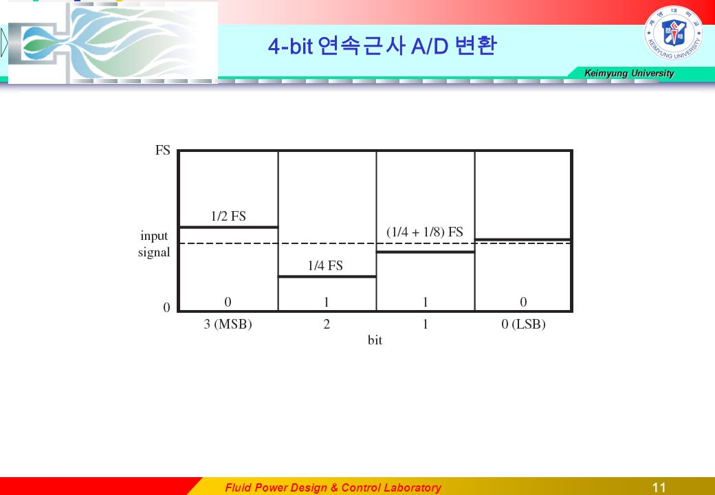 11 Keimyung University Fluid Power Design & Control Laboratory 4-bit 연속근사 A/D 변환