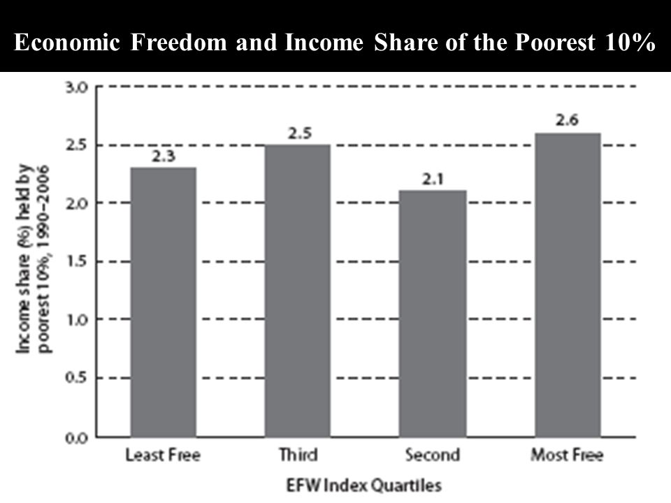 Economic Freedom and Income Share of the Poorest 10%
