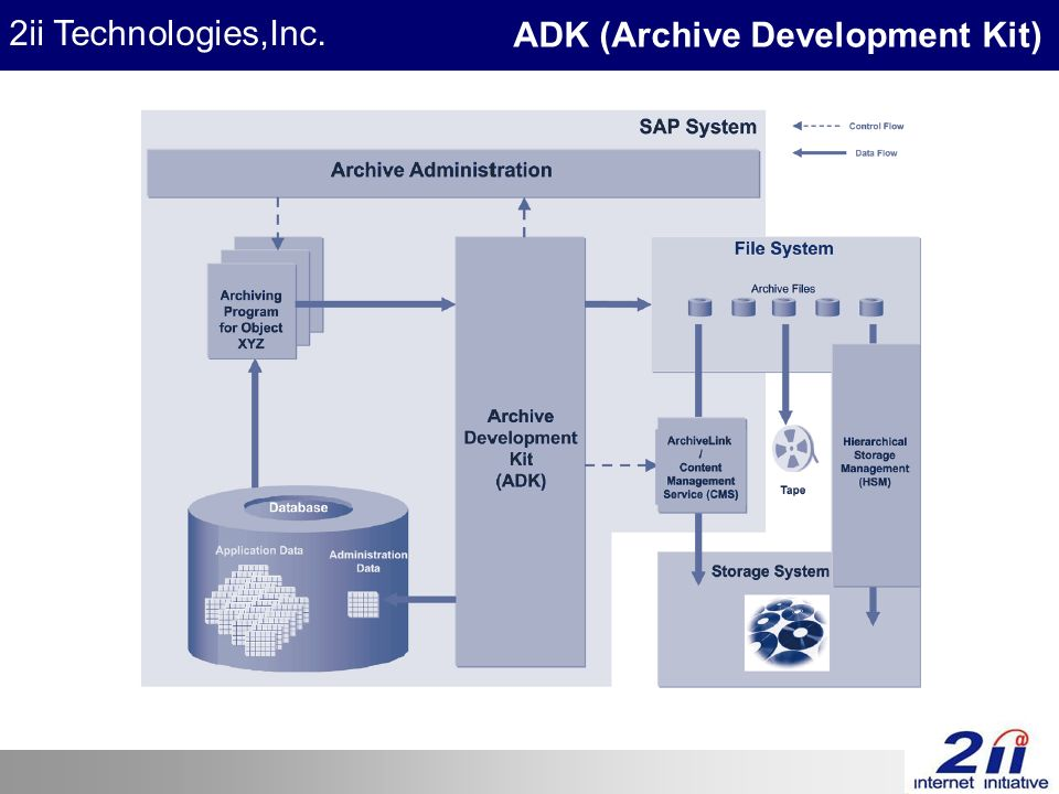 2ii Technologies,Inc. ADK (Archive Development Kit)