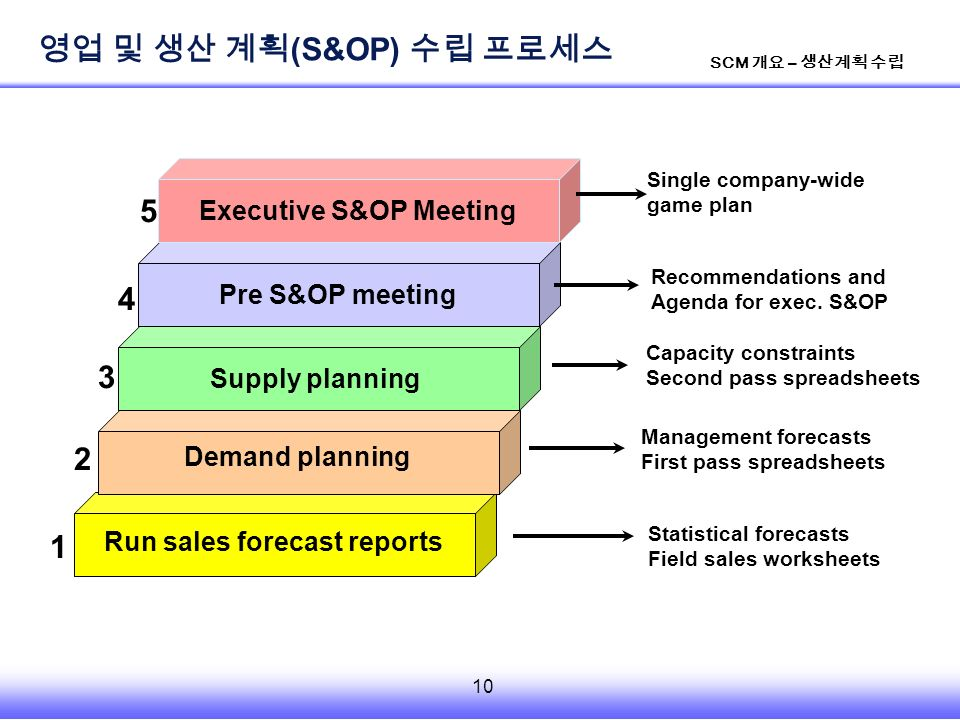 10 SCM 개요 – 생산계획 수립 Run sales forecast reports Demand planning Supply planning Pre S&OP meeting Executive S&OP Meeting Statistical forecasts Field sales worksheets Management forecasts First pass spreadsheets Capacity constraints Second pass spreadsheets Recommendations and Agenda for exec.