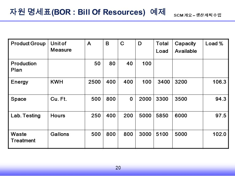20 SCM 개요 – 생산계획 수립 Product GroupUnit of Measure ABCDTotal Load Capacity Available Load % Production Plan EnergyKWH SpaceCu.
