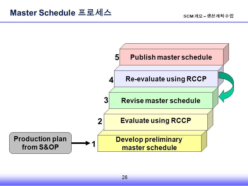 26 SCM 개요 – 생산계획 수립 Develop preliminary master schedule Evaluate using RCCP Revise master schedule Re-evaluate using RCCP Production plan from S&OP Publish master schedule Master Schedule 프로세스