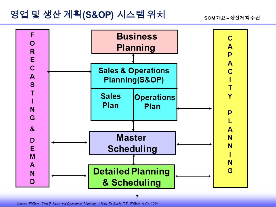 7 SCM 개요 – 생산계획 수립 Sales & Operations Planning(S&OP) Master Scheduling Detailed Planning & Scheduling CAPACITYPLANNINGCAPACITYPLANNING F O R E C A S T I N G & D E M A N D Business Planning Sales Plan Operations Plan Source: Wallace, Tom F.